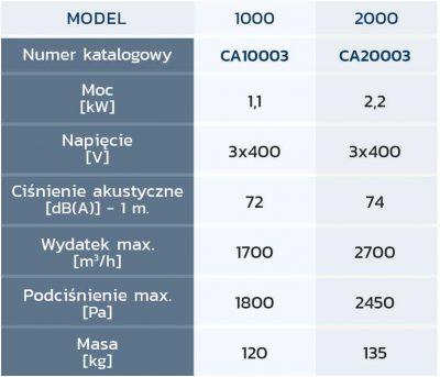 CleanAir 1000/2000 Spec. tech.