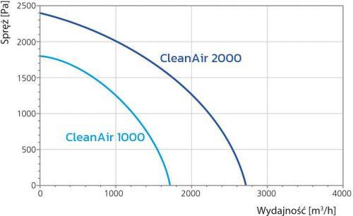CleanAir_katalog_16str.indd