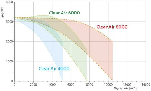 CleanAir 4000 / 6000 / 8000 charakt. p.